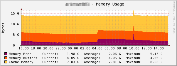 Memory Usage (before)